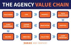 Find profit leaks via the Agency Value Chain flowchart by Karl Sakas.